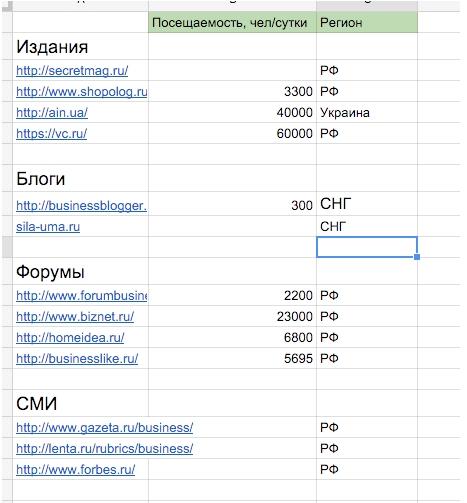 Список площадок для крауд-маркетинга