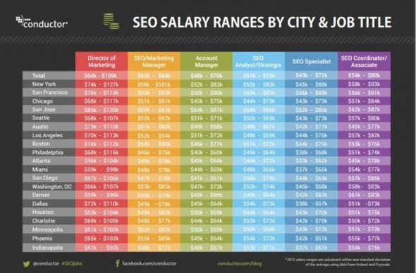 SEO Salary Ranges