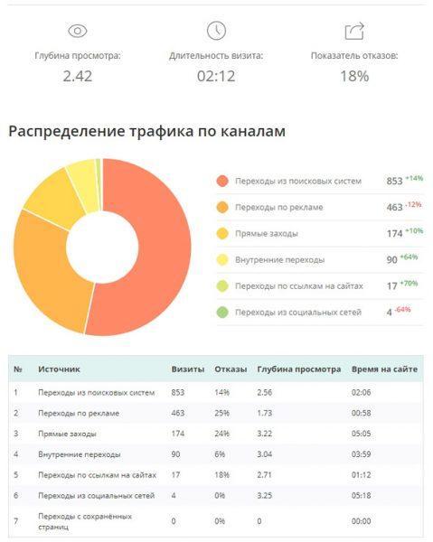 Информативный и красивый отчет по SEO