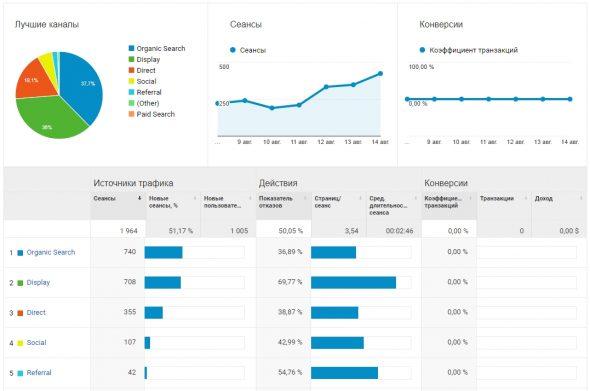 Данные сайта по аналитике