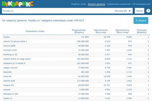 видимость сайта по Буквариксу