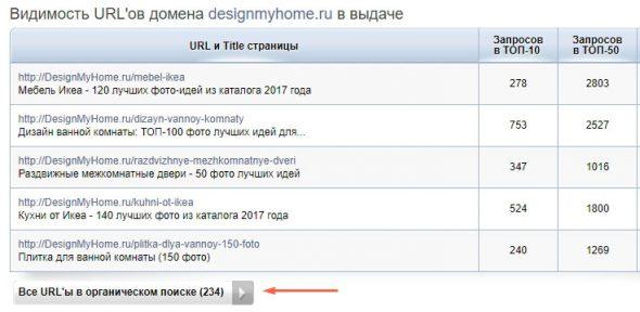 Видимость страниц сайта в Spywords