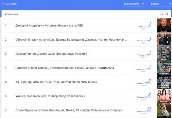 Сводка новостей в Google Trends
