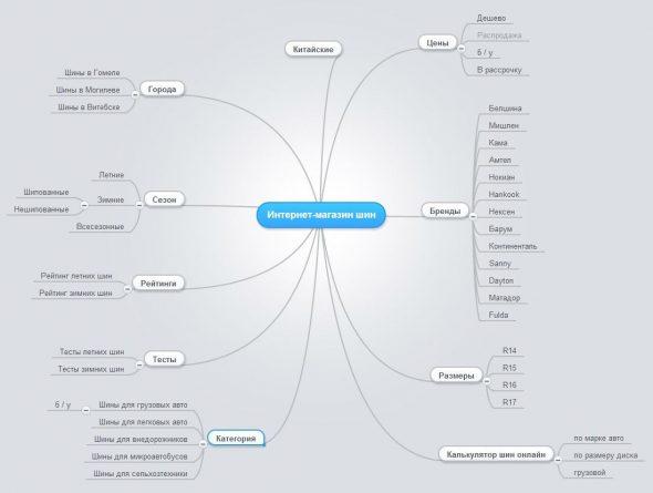 Пример структуры сайта в Mindmap