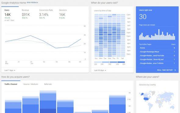 Динамика трафика в Google Analytics
