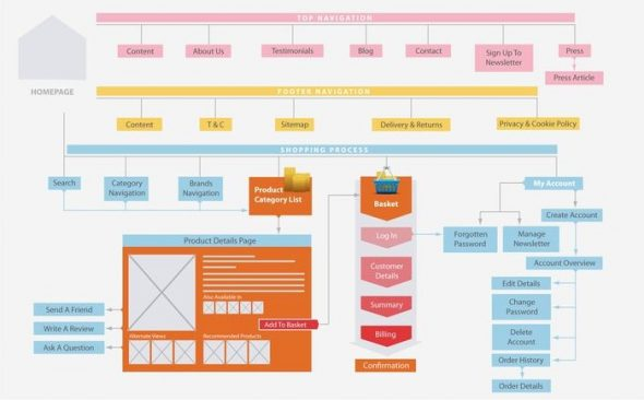 Проектирование структуры интернет-магазина