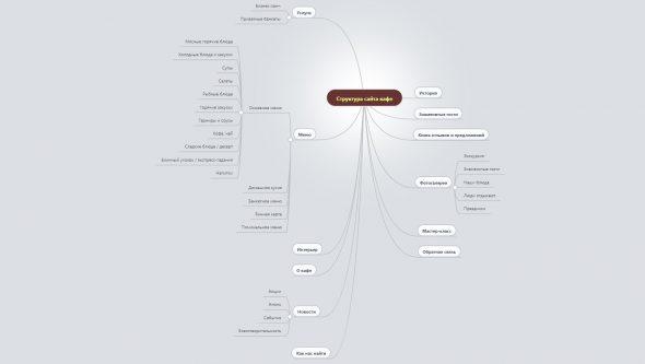 Интеллект-карта со страницами и разделами