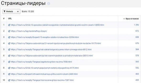 Как узнать популярные страницы на сайте