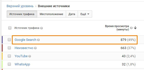 Отчет в YouTube Analytics