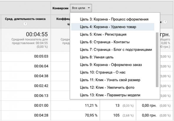 Список конверсий в Google Analytics