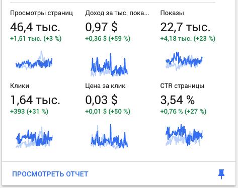 Отчет по заработку в Google AdSense