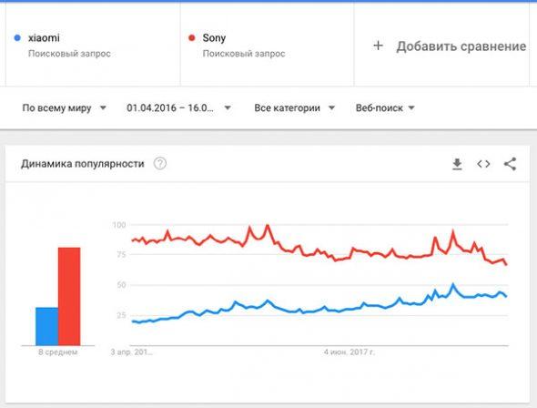 Динамика в Google Trends