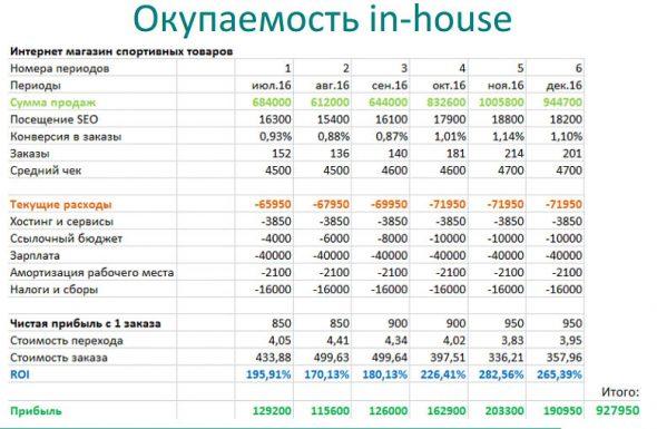 Окупаемость In-house отдела
