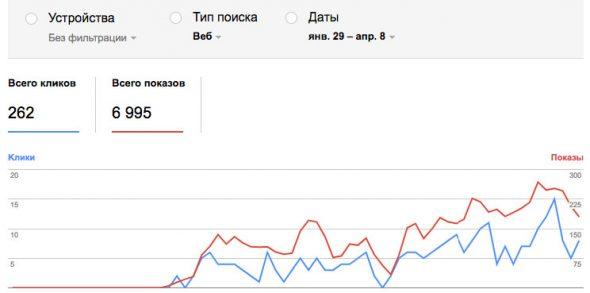 Динамика роста видимости страницы сайта