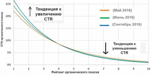 CTR результатов органической выдачи