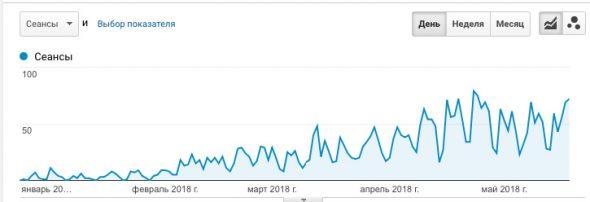 Рост поискового трафика в аналитике