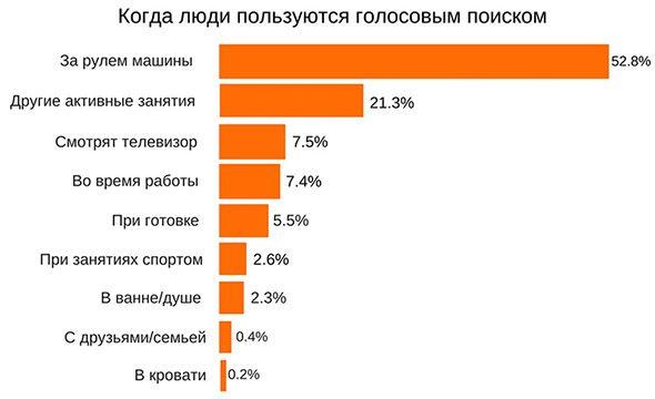 Статистика использования голосового поиска
