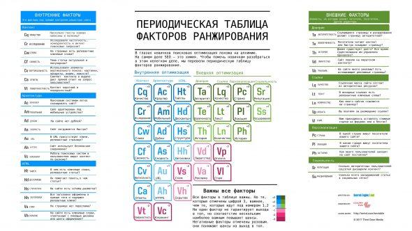 Периодическая таблица факторов ранжирования