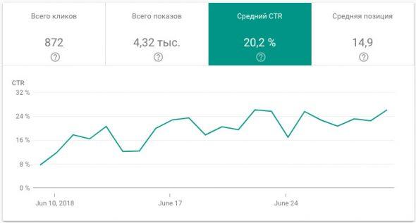 Увеличение CTR по запросу