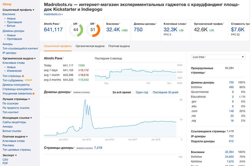 Анализ сайта в Ahrefs