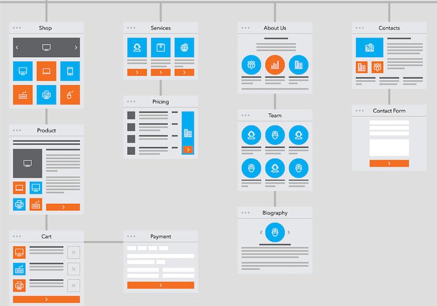 Пример архитектуры веб-сайта