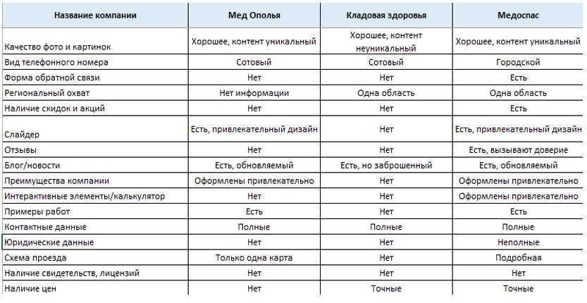 Таблица для анализа сайтов-конкурентов