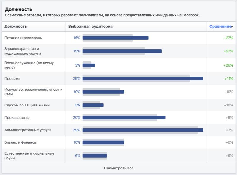 Статистика аудитории в Facebook