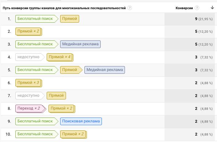 Многоканальные последовательности