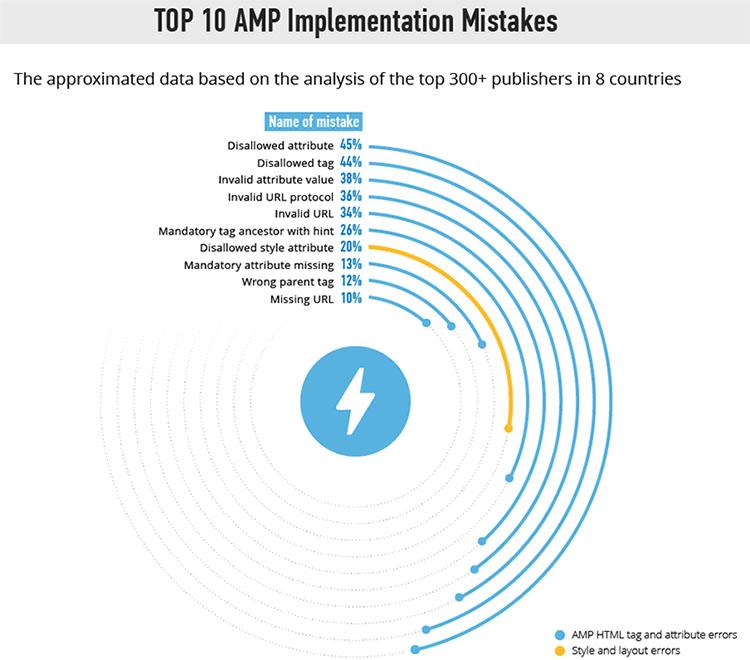 Основные ошибки внедрения AMP