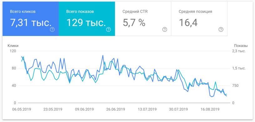 Снижение посещаемости сайта