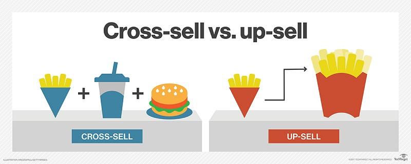 Кросс-продажи и допродажи