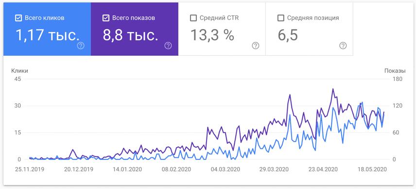 Анализ сайта в Search Console