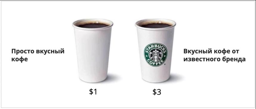 Преимущества наличия сильного бренда