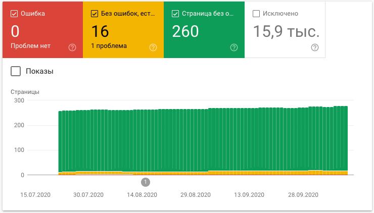 Статистика по сайту в Google Search Console