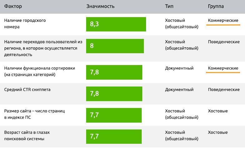 Коммерческие и другие факторы для Яндекса