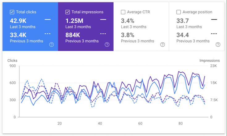 Динамика видимости сайта в поисковой выдаче