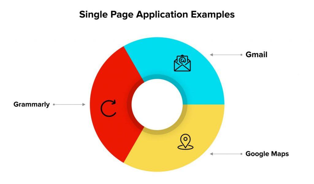 Примеры Single Page Application