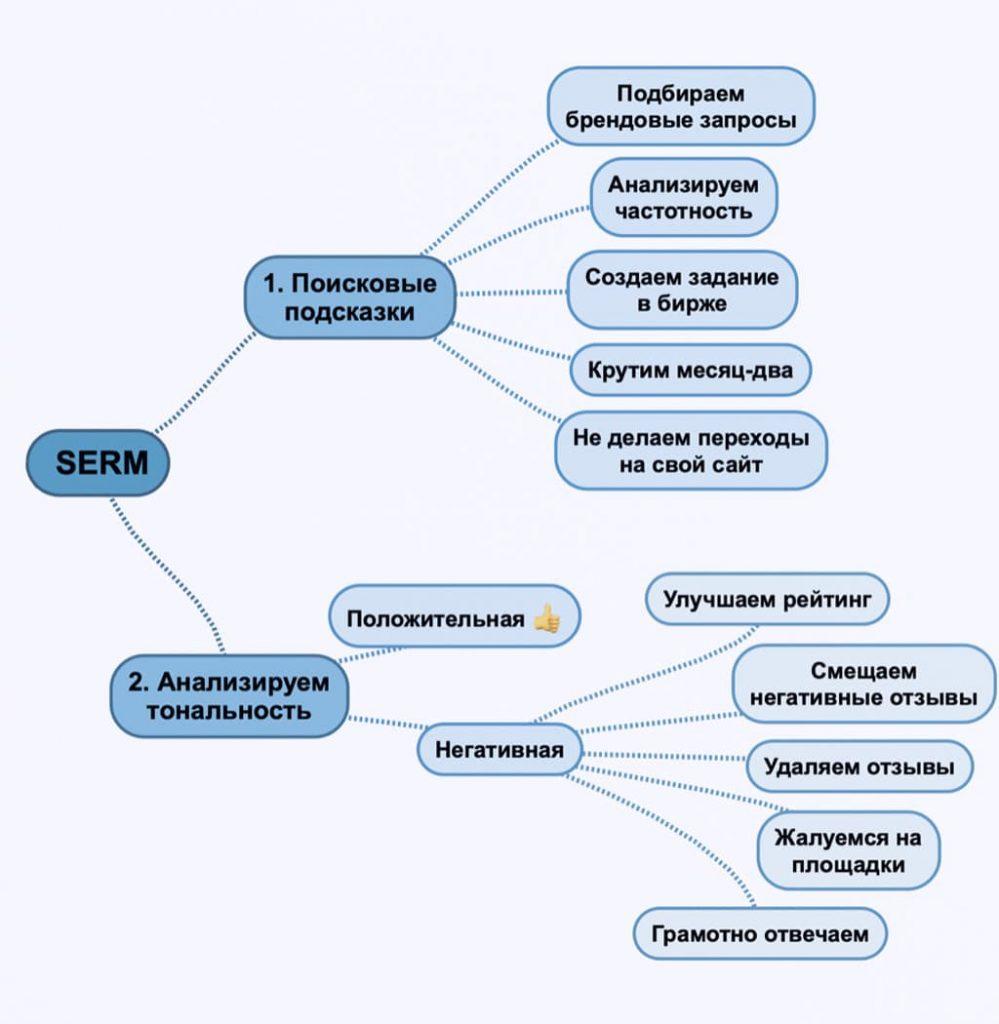 SERM: алгоритм работы с подсказками и отзывами.