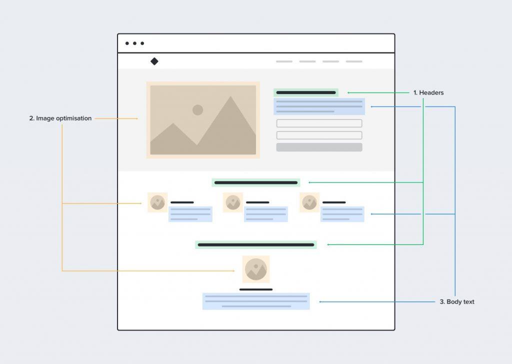 On-page оптимизация страницы