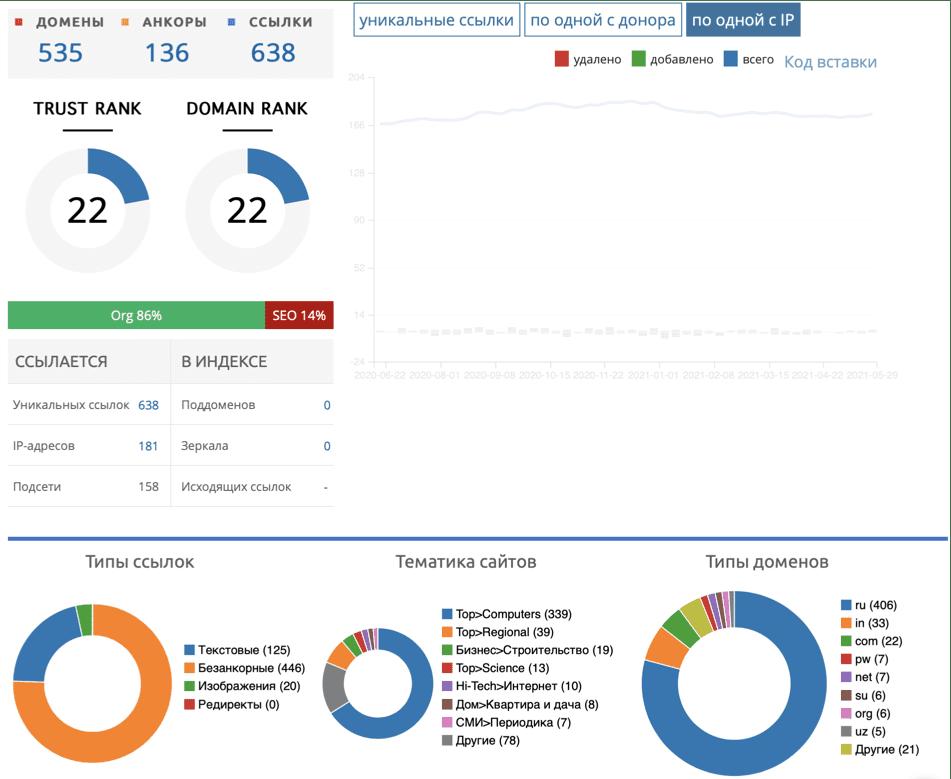 Анализ ссылочной массы сайта
