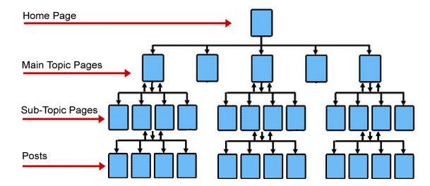 Древовидная структура сайта