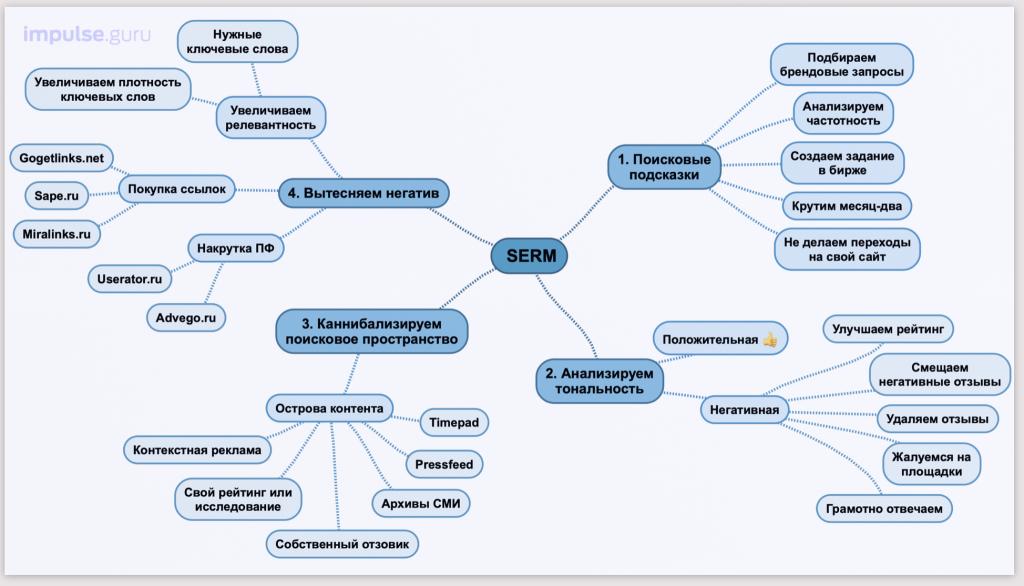 SERM | Сводный алгорит управления репутацией
