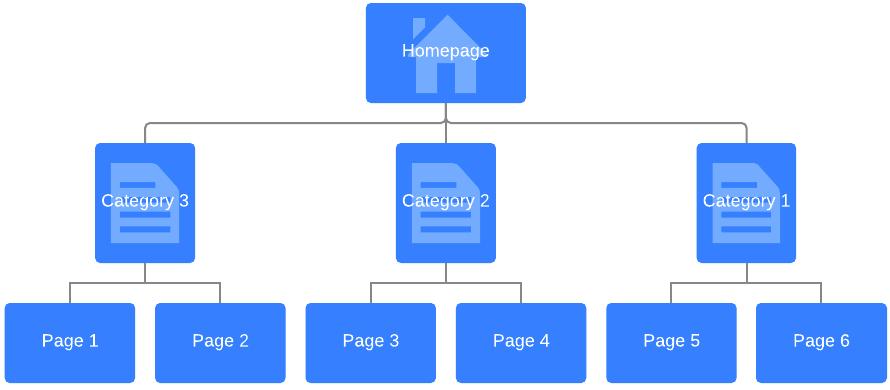 Сайты со сложной структурой